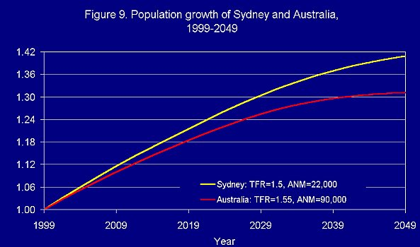 Proceedings of Sydney's Population Future Forum